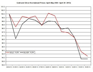 Gold & silver outlook 2013  May 17