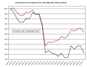 Gold & silver outlook 2013  May 2