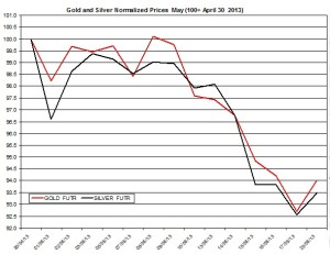 Gold & silver outlook 2013  May 21