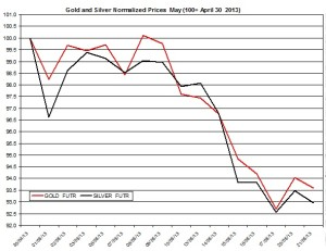 Gold & silver outlook 2013  May 22