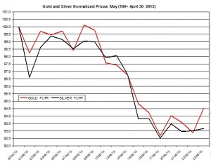 Gold & silver outlook 2013  May 24