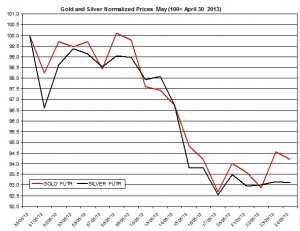 Gold & silver outlook 2013  May 28