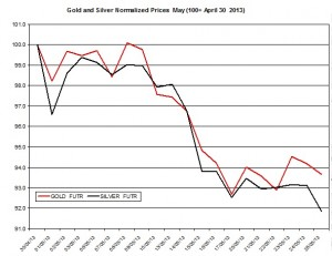 Gold & silver outlook 2013  May 29