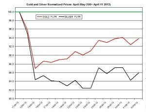 Gold & silver outlook 2013  May 3