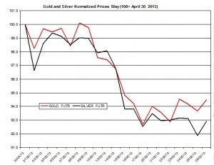 Gold & silver outlook 2013  May 30