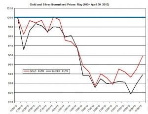 Gold & silver outlook 2013  May 31