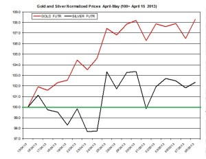 Gold & silver outlook 2013  May 9