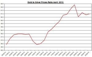 Gold & silver ratio 2013  May 1