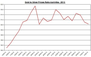Gold & silver ratio 2013  May 14