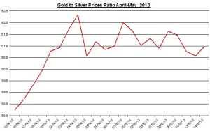 Gold & silver ratio 2013  May 15