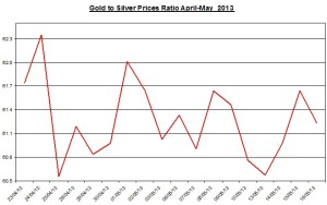 Gold & silver ratio 2013  May 17