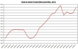 Gold & silver ratio 2013  May 2