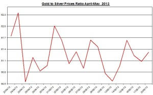 Gold & silver ratio 2013  May 21