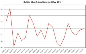 Gold & silver ratio 2013  May 22