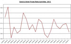 Gold & silver ratio 2013  May 23