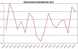Gold & silver ratio 2013  May 28