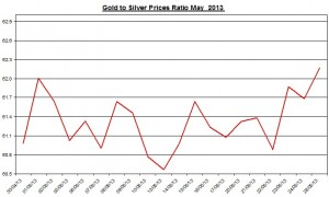 Gold & silver ratio 2013  May 29