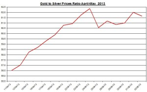 Gold & silver ratio 2013  May 3