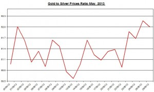 Gold & silver ratio 2013  May 30