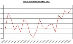 Gold & silver ratio 2013  May 31