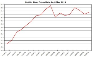 Gold & silver ratio 2013  May 7
