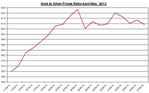 Gold & silver ratio 2013  May 8