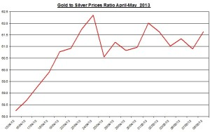 Gold & silver ratio 2013  May 9
