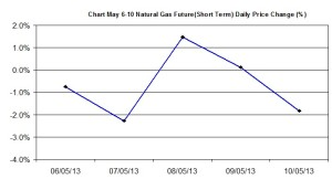 Natural Gas chart - percent change   May 6-10 2013