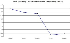 Natural Gas price  chart -  April 29-May 3  2013