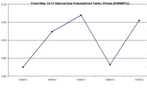 Natural Gas price  chart -  May 13-17 2013