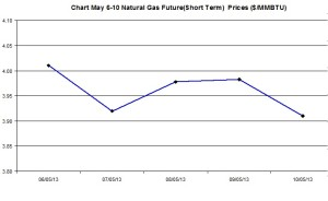 Natural Gas price  chart -  May 6-10  2013