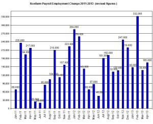 U.S. Nonfarm payroll employment up to 2013  April 5