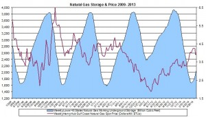 natural gas prices May 2013