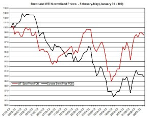 oil forecast Brent and WTI May 13-17 2013