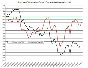 oil forecast Brent and WTI May 20-24 2013
