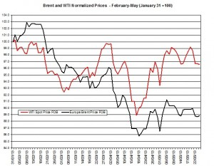 oil forecast Brent and WTI May 27-31 2013