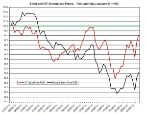 oil forecast Brent and WTI May 6-10 2013