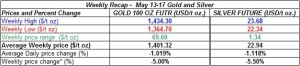 table weekly gold and silver  prices   May 13-17 2013