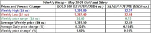 table weekly gold and silver  prices   May 20-24 2013