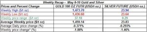 table weekly gold and silver  prices   May 6-10 2013