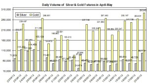 volume Gold & silver prices 2013  May 21