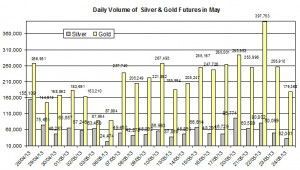 volume Gold & silver prices 2013  May 28
