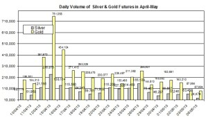 volume Gold & silver prices 2013  May 7