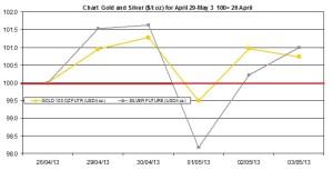 weekly precious metals chart  April 29-May 3 2013