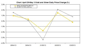weekly precious metals chart    April 29-May 3 2013 percent change