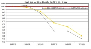 weekly precious metals chart   May 13-17 2013