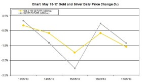 weekly precious metals chart  May 13-17 2013 percent change