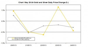 weekly precious metals chart May 20-24 2013 percent change
