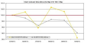 weekly precious metals chart   May 6-10 2013