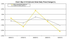 weekly precious metals chart  May 6-10 2013 percent change